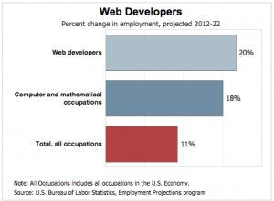 Bureau_Labor_Statistics_web_developer_job_prospects